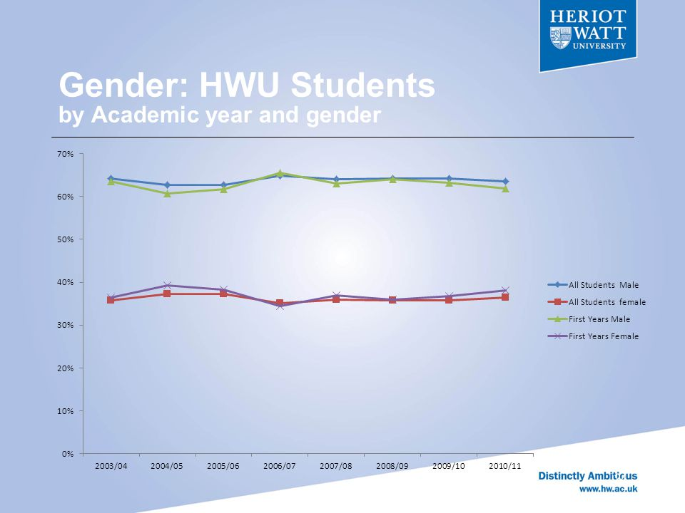 Gender: HWU Students by Academic year and gender 24