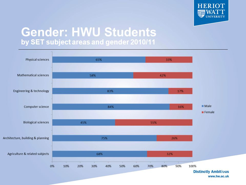Gender: HWU Students by SET subject areas and gender 2010/11 25