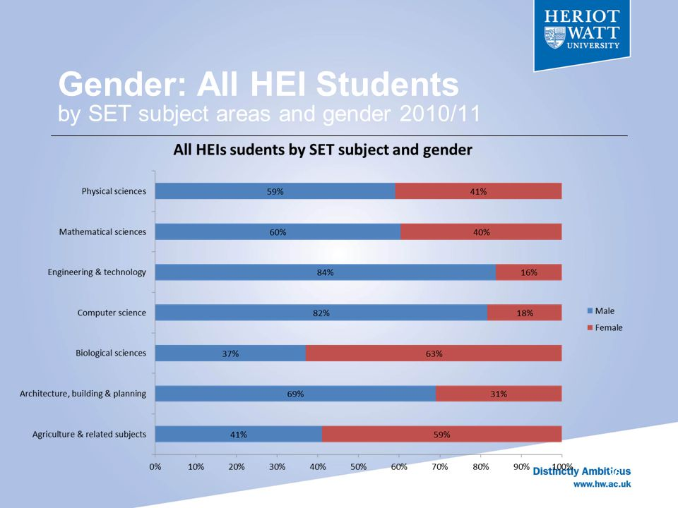Gender: All HEI Students by SET subject areas and gender 2010/11 26