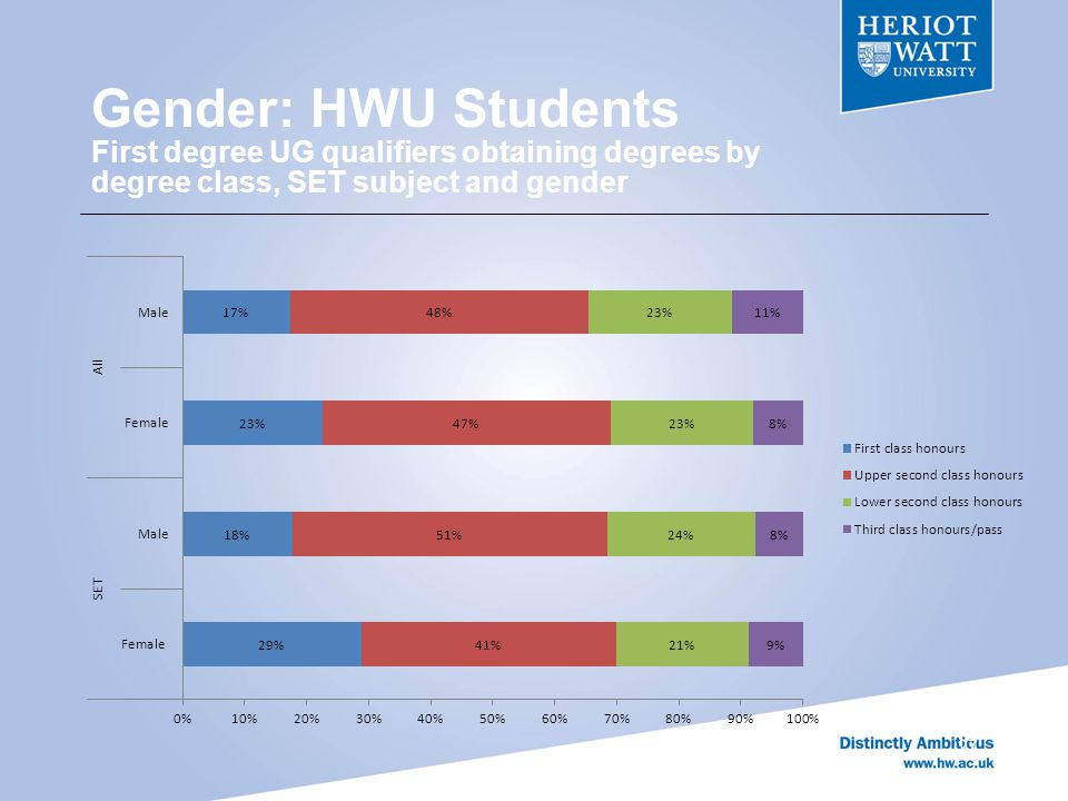 Gender: HWU Students First degree UG qualifiers obtaining degrees by degree class, SET subject and gender 27