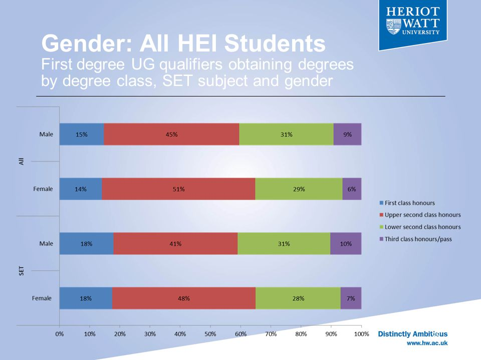 Gender: All HEI Students First degree UG qualifiers obtaining degrees by degree class, SET subject and gender 28
