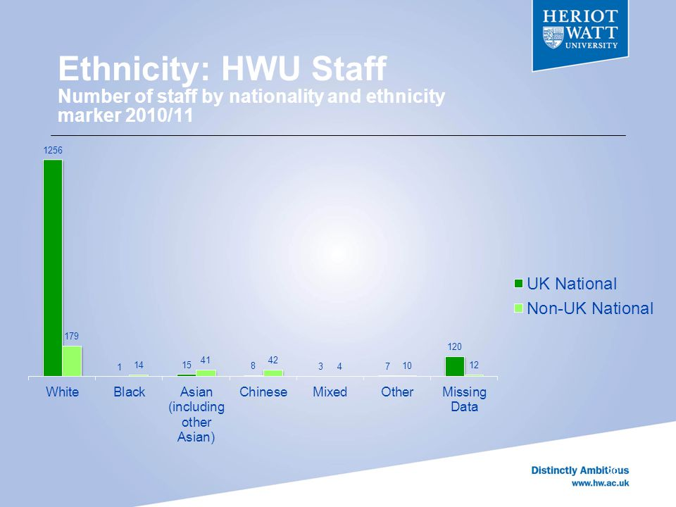 Ethnicity: HWU Staff Number of staff by nationality and ethnicity marker 2010/11 29