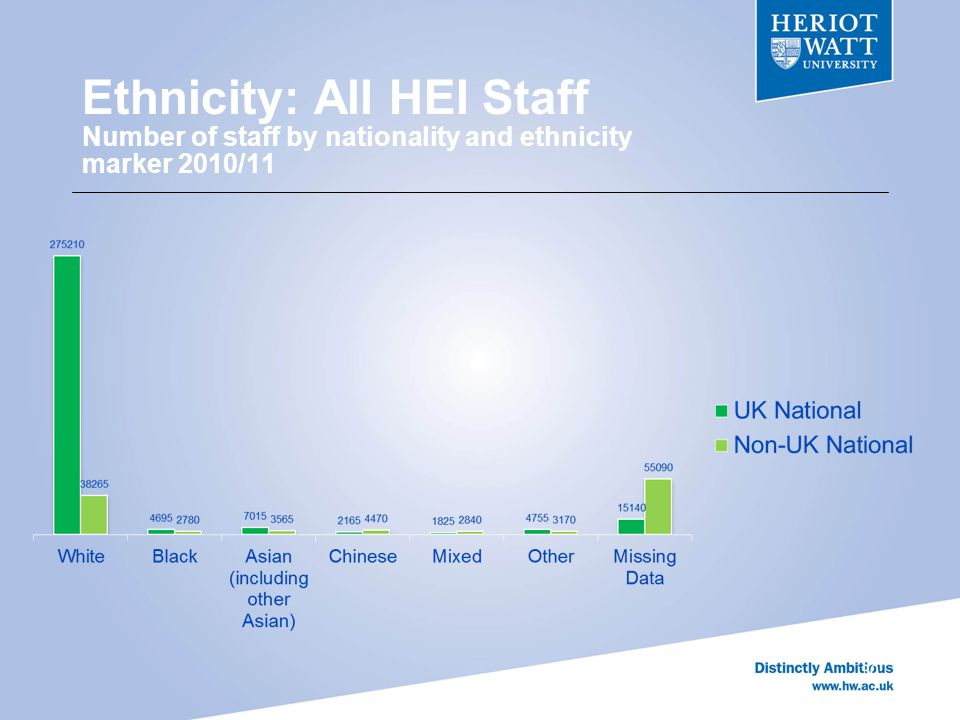 Ethnicity: All HEI Staff Number of staff by nationality and ethnicity marker 2010/11 30