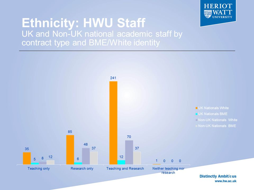 Ethnicity: HWU Staff UK and Non-UK national academic staff by contract type and BME/White identity 31