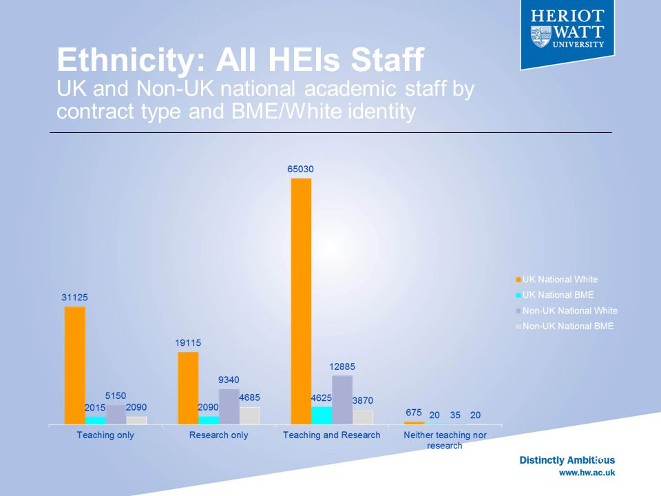 Ethnicity: All HEIs Staff UK and Non-UK national academic staff by contract type and BME/White identity 32