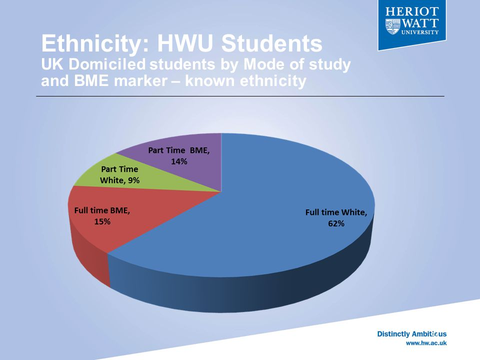 Ethnicity: HWU Students UK Domiciled students by Mode of study and BME marker – known ethnicity 34