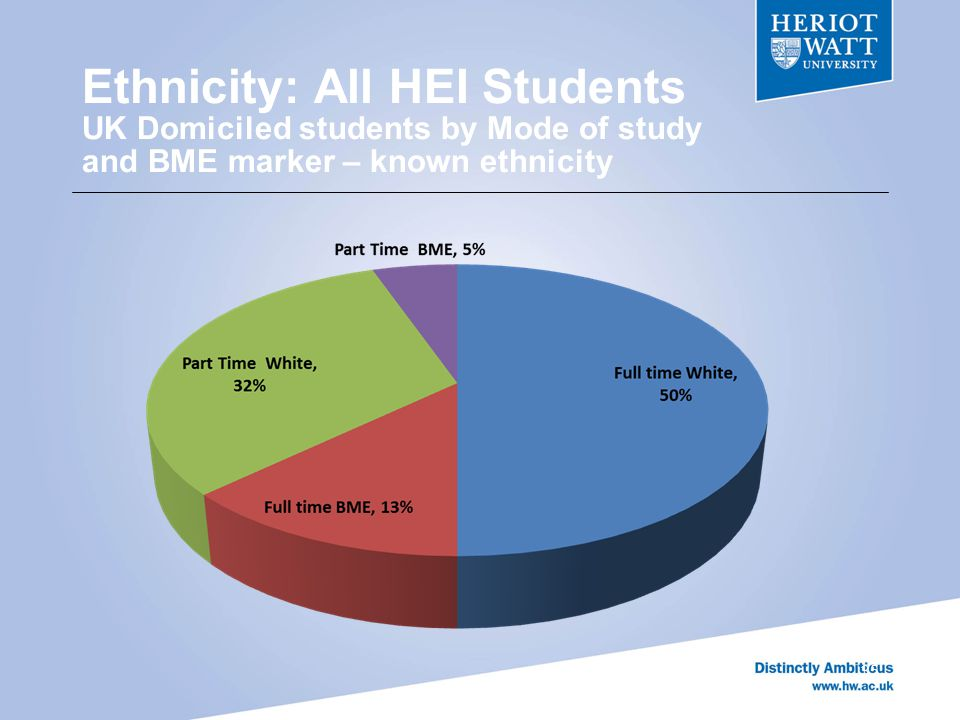 Ethnicity: All HEI Students UK Domiciled students by Mode of study and BME marker – known ethnicity 35