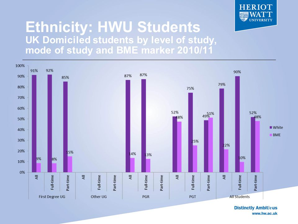 Ethnicity: HWU Students UK Domiciled students by level of study, mode of study and BME marker 2010/11 37