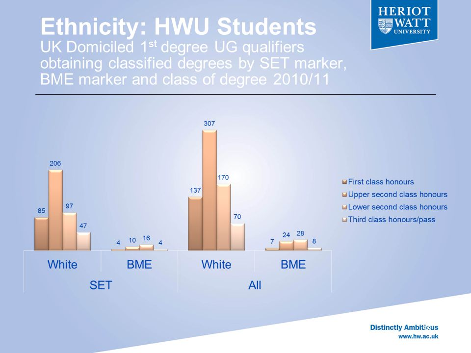 Ethnicity: HWU Students UK Domiciled 1 st degree UG qualifiers obtaining classified degrees by SET marker, BME marker and class of degree 2010/11 38