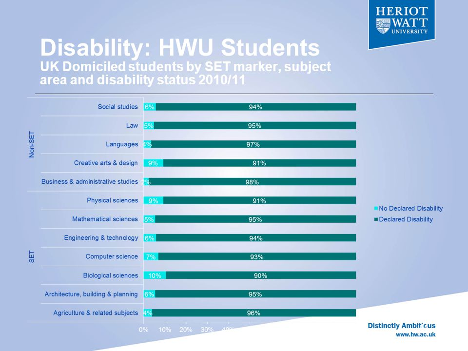 Disability: HWU Students UK Domiciled students by SET marker, subject area and disability status 2010/11 44