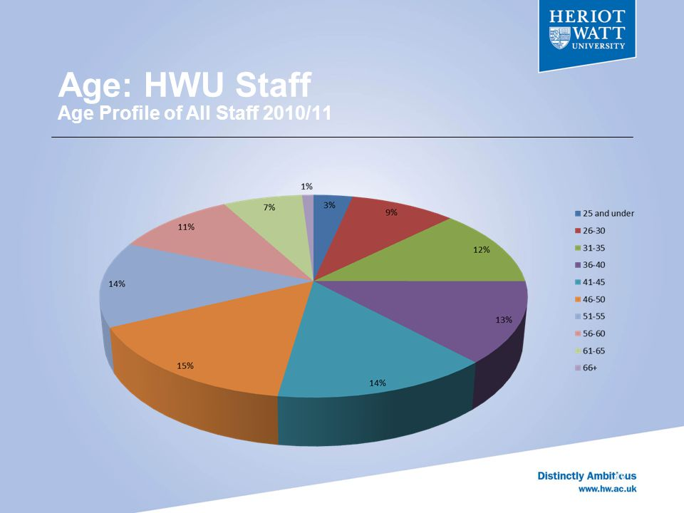 Age: HWU Staff Age Profile of All Staff 2010/11 47