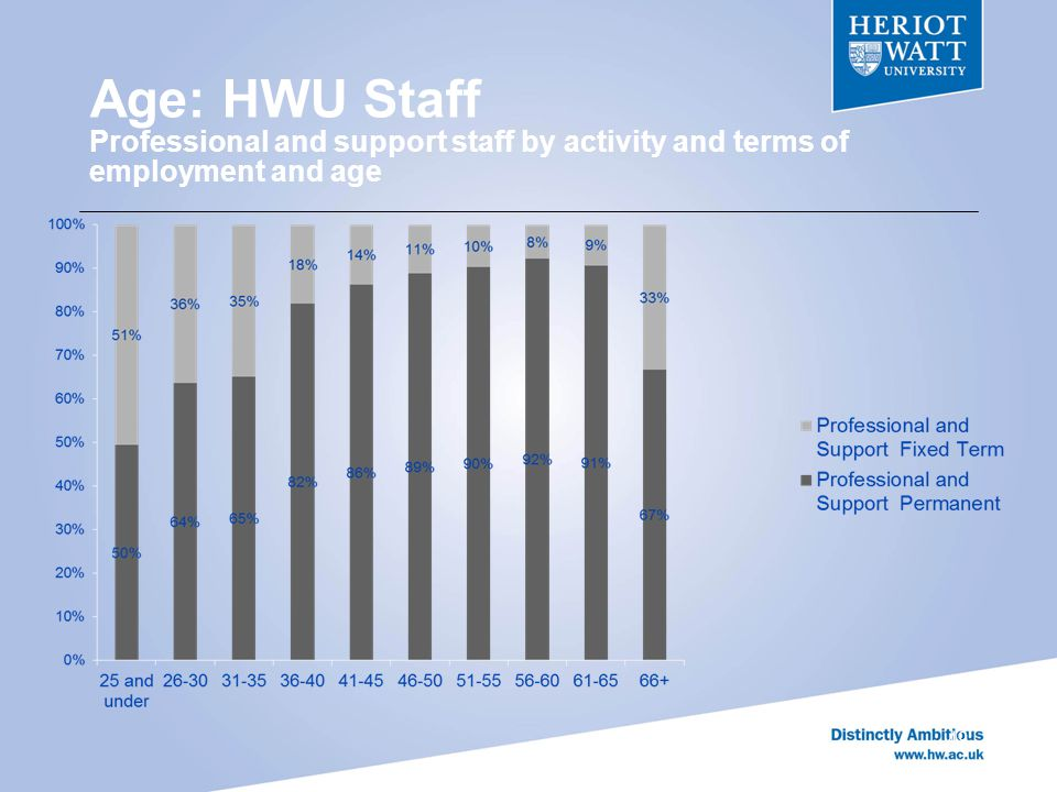 Age: HWU Staff Professional and support staff by activity and terms of employment and age 49
