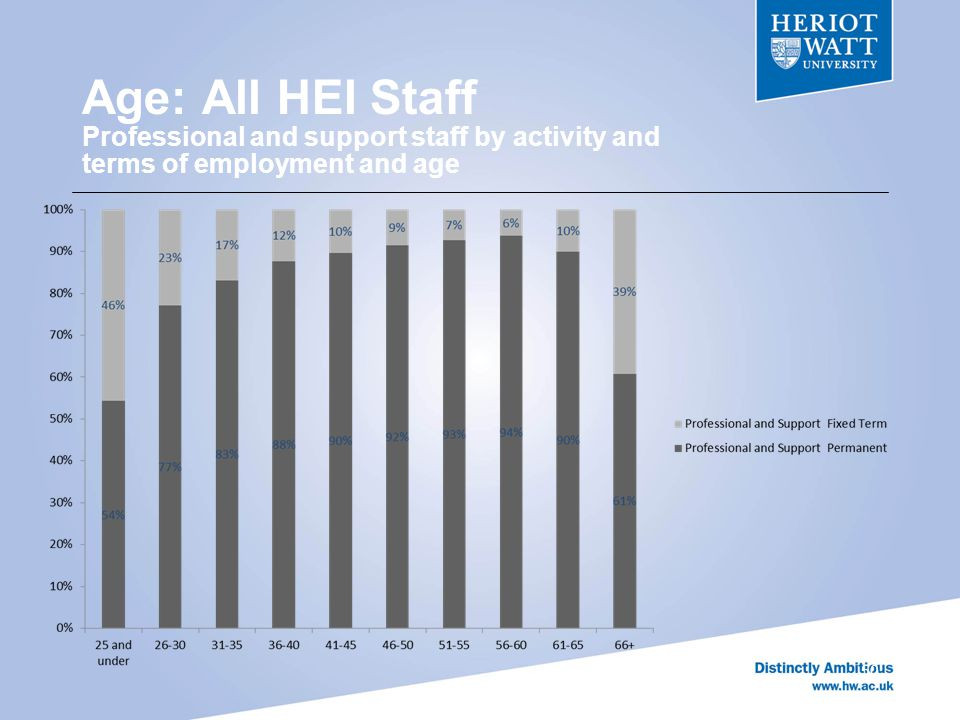 Age: All HEI Staff Professional and support staff by activity and terms of employment and age 50