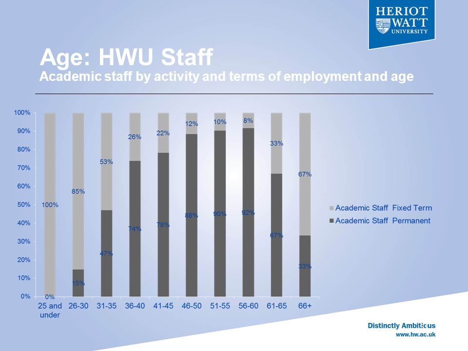 Age: HWU Staff Academic staff by activity and terms of employment and age 51