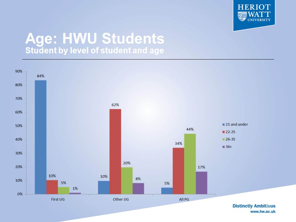 Age: HWU Students Student by level of student and age 55
