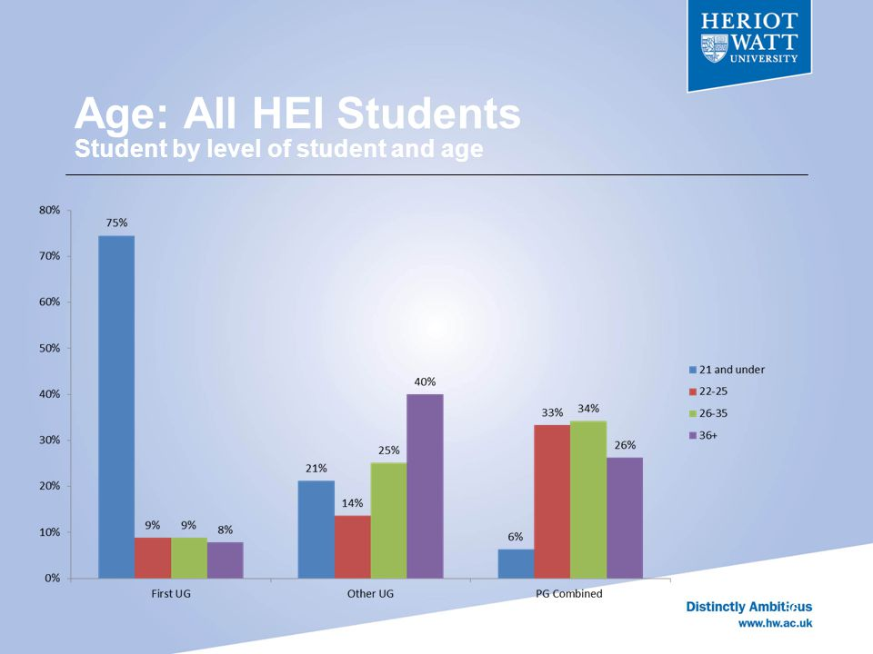Age: All HEI Students Student by level of student and age 56