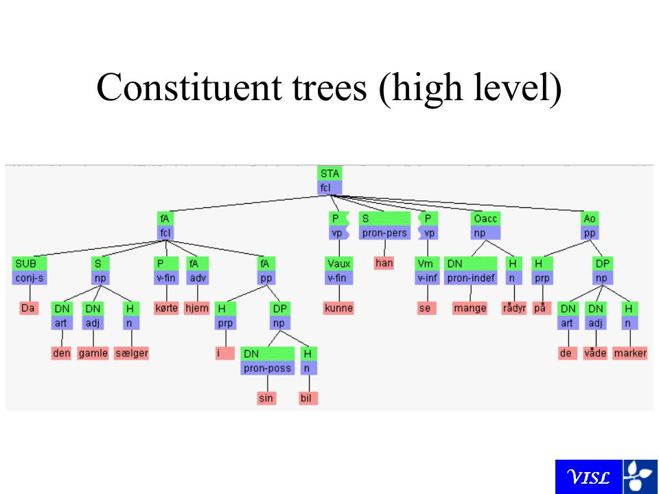 Constituent trees (high level)