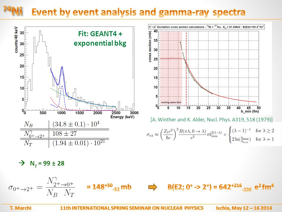 Fit: GEANT4 + exponential bkg [A. Winther and K. Alder, Nucl.