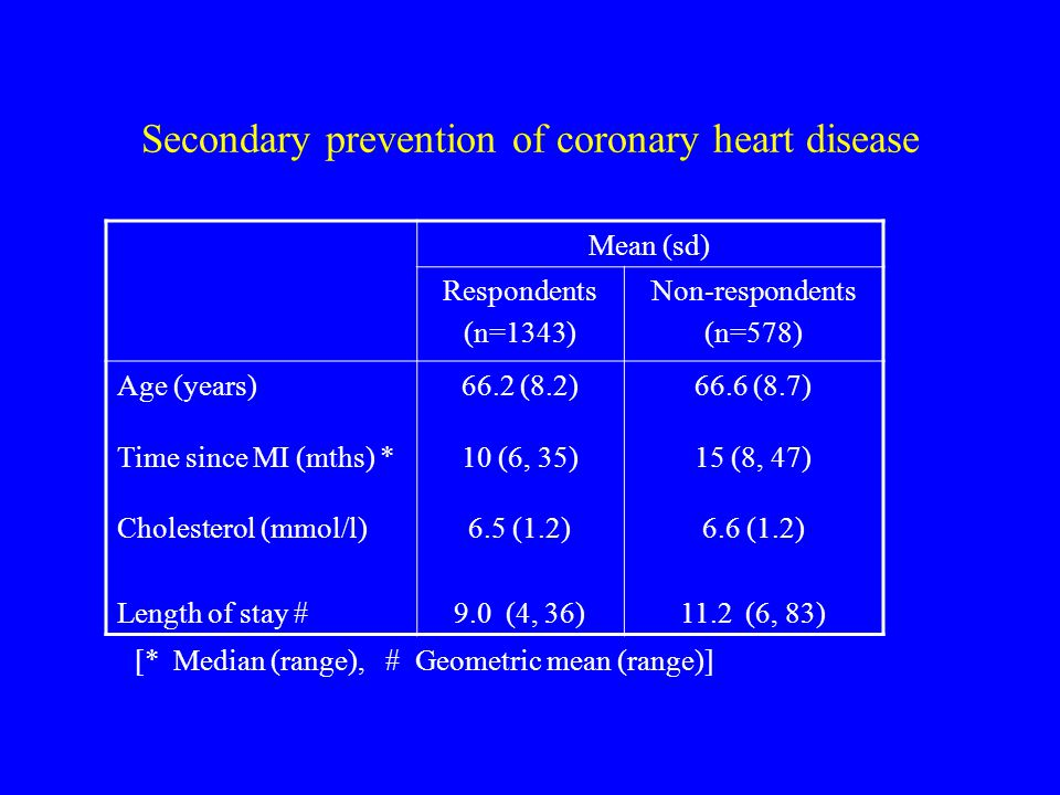 Secondary prevention of coronary heart disease Mean (sd) Respondents (n=1343) Non-respondents (n=578) Age (years)66.2 (8.2)66.6 (8.7) Time since MI (mths) *10 (6, 35)15 (8, 47) Cholesterol (mmol/l) Length of stay # 6.5 (1.2) 9.0 (4, 36) 6.6 (1.2) 11.2 (6, 83) [* Median (range), # Geometric mean (range)]