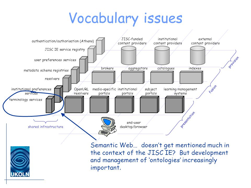 Vocabulary issues JISC-funded content providers institutional content providers external content providers brokersaggregatorscataloguesindexes institutional portals subject portals learning management systems media-specific portals end-user desktop/browser presentation fusion provision OpenURL resolvers shared infrastructure authentication/authorisation (Athens) JISC IE service registry institutional preferences services terminology services user preferences services resolvers metadata schema registries Semantic Web… doesn't get mentioned much in the context of the JISC IE.