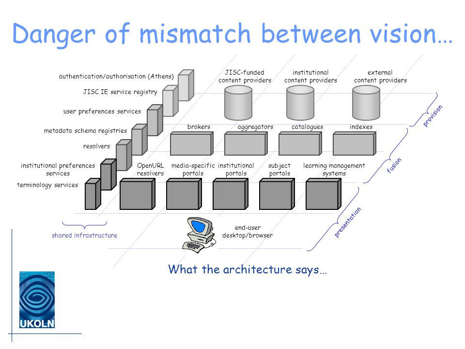 Danger of mismatch between vision… JISC-funded content providers institutional content providers external content providers brokersaggregatorscataloguesindexes institutional portals subject portals learning management systems media-specific portals end-user desktop/browser presentation fusion provision OpenURL resolvers shared infrastructure authentication/authorisation (Athens) JISC IE service registry institutional preferences services terminology services user preferences services resolvers metadata schema registries What the architecture says…