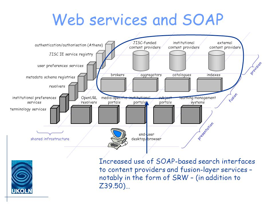 Web services and SOAP JISC-funded content providers institutional content providers external content providers brokersaggregatorscataloguesindexes institutional portals subject portals learning management systems media-specific portals end-user desktop/browser presentation fusion provision OpenURL resolvers shared infrastructure authentication/authorisation (Athens) JISC IE service registry institutional preferences services terminology services user preferences services resolvers metadata schema registries Increased use of SOAP-based search interfaces to content providers and fusion-layer services – notably in the form of SRW – (in addition to Z39.50)…