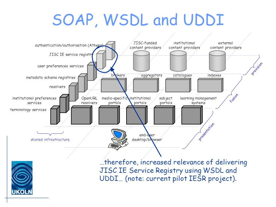 SOAP, WSDL and UDDI JISC-funded content providers institutional content providers external content providers brokersaggregatorscataloguesindexes institutional portals subject portals learning management systems media-specific portals end-user desktop/browser presentation fusion provision OpenURL resolvers shared infrastructure authentication/authorisation (Athens) JISC IE service registry institutional preferences services terminology services user preferences services resolvers metadata schema registries …therefore, increased relevance of delivering JISC IE Service Registry using WSDL and UDDI… (note: current pilot IESR project).