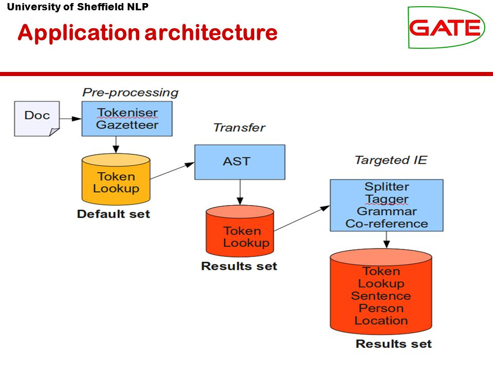 University of Sheffield NLP Application architecture
