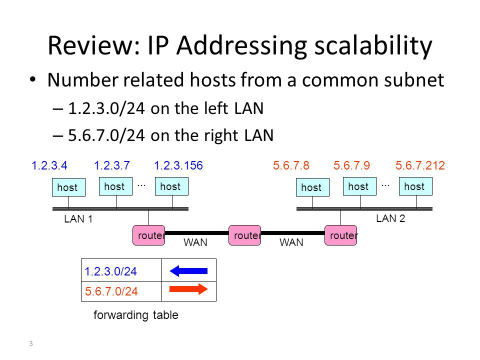 3 Review: IP Addressing scalability Number related hosts from a common subnet – 1.2.3.0/24 on the left LAN – 5.6.7.0/24 on the right LAN host LAN 1...