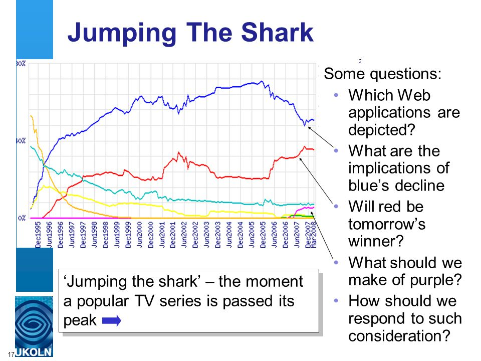 17 Jumping The Shark Some questions: Which Web applications are depicted.