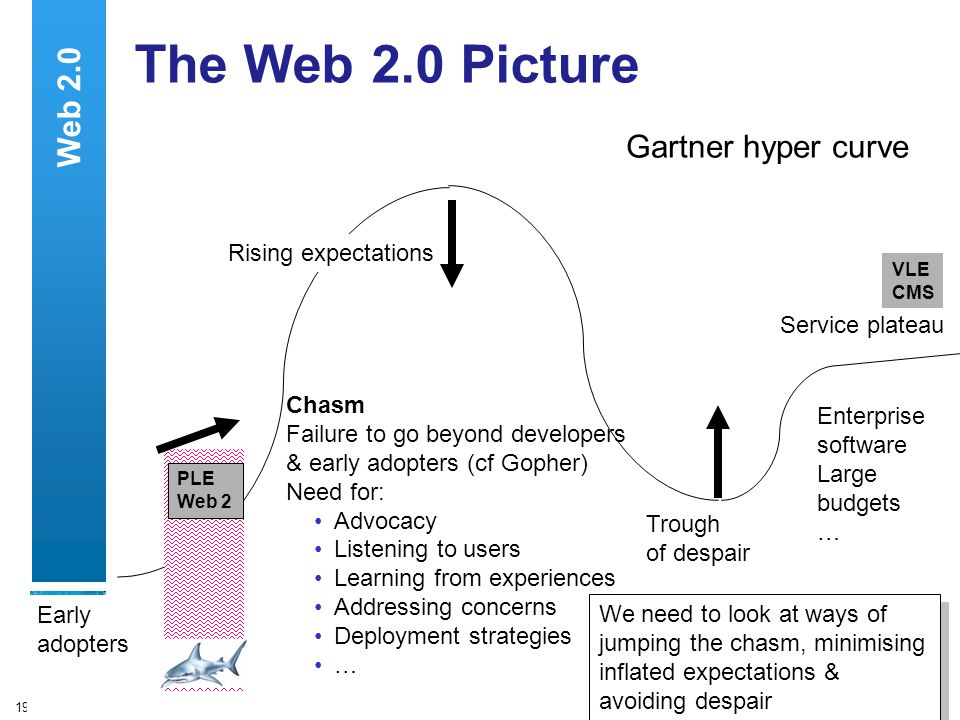19 The Web 2.0 Picture Gartner hyper curve Rising expectations Trough of despair Enterprise software Large budgets … Early adopters Service plateau Chasm Failure to go beyond developers & early adopters (cf Gopher) Need for: Advocacy Listening to users Learning from experiences Addressing concerns Deployment strategies … We need to look at ways of jumping the chasm, minimising inflated expectations & avoiding despair VLE CMS PLE Web 2 Web 2.0
