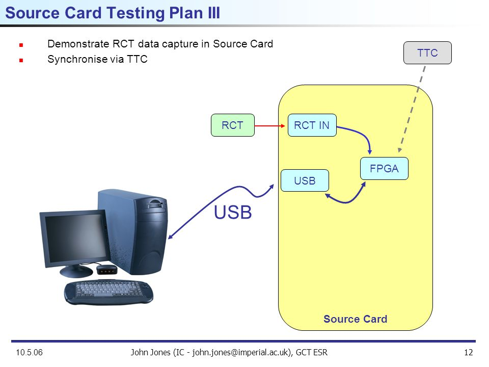 John Jones (IC - john.jones@imperial.ac.uk), GCT ESR12 10.5.06 Demonstrate RCT data capture in Source Card Synchronise via TTC Source Card Testing Plan III RCT Source Card USB RCT IN FPGA TTC
