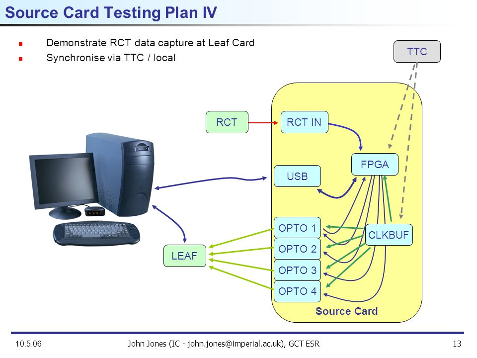 John Jones (IC - john.jones@imperial.ac.uk), GCT ESR13 10.5.06 Demonstrate RCT data capture at Leaf Card Synchronise via TTC / local Source Card Testing Plan IV Source Card USB RCT IN OPTO 1 OPTO 2 OPTO 4 OPTO 3 FPGA TTC LEAF RCT CLKBUF