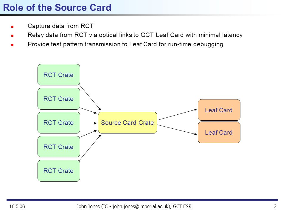 John Jones (IC - john.jones@imperial.ac.uk), GCT ESR2 10.5.06 Role of the Source Card Capture data from RCT Relay data from RCT via optical links to GCT Leaf Card with minimal latency Provide test pattern transmission to Leaf Card for run-time debugging RCT Crate Source Card Crate Leaf Card RCT Crate Leaf Card RCT Crate