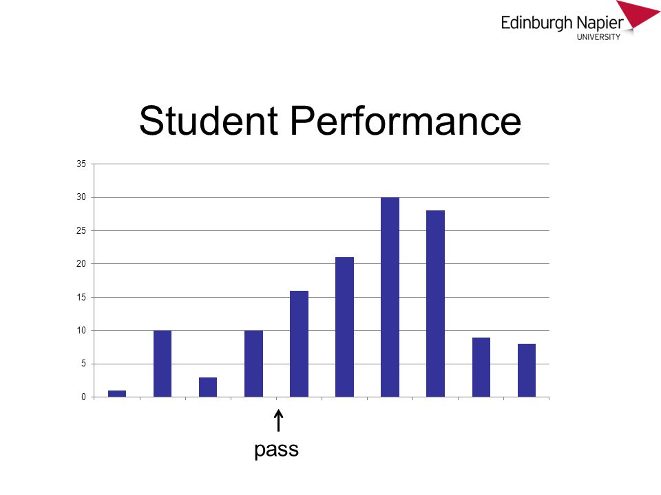Student Performance pass