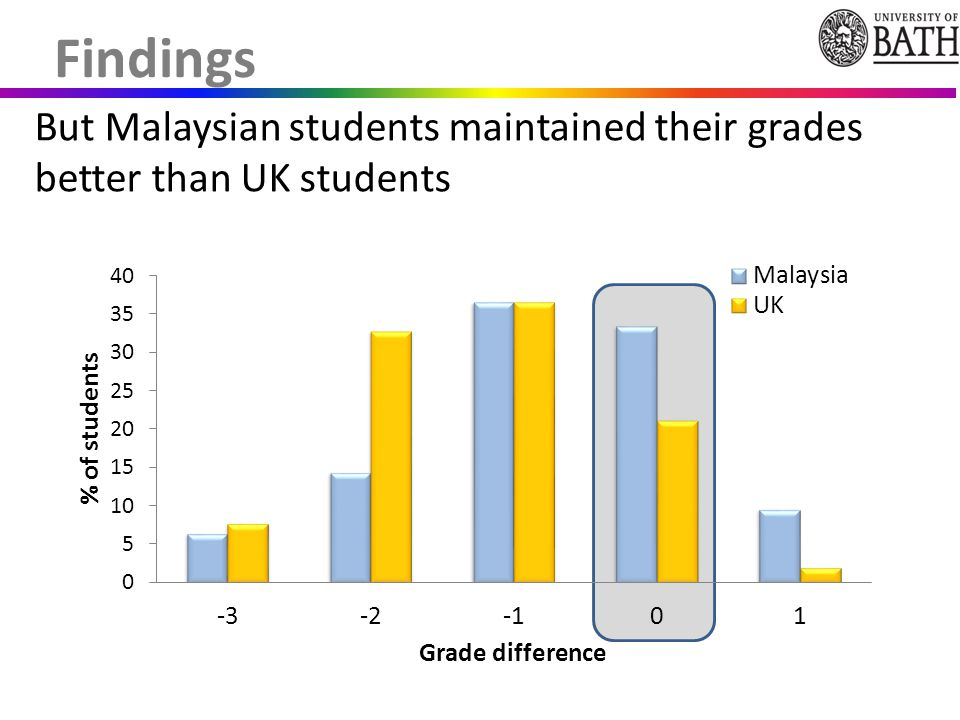 But Malaysian students maintained their grades better than UK students Findings