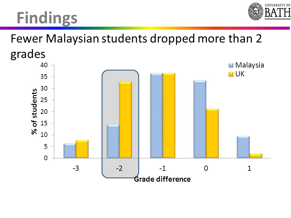 Fewer Malaysian students dropped more than 2 grades Findings