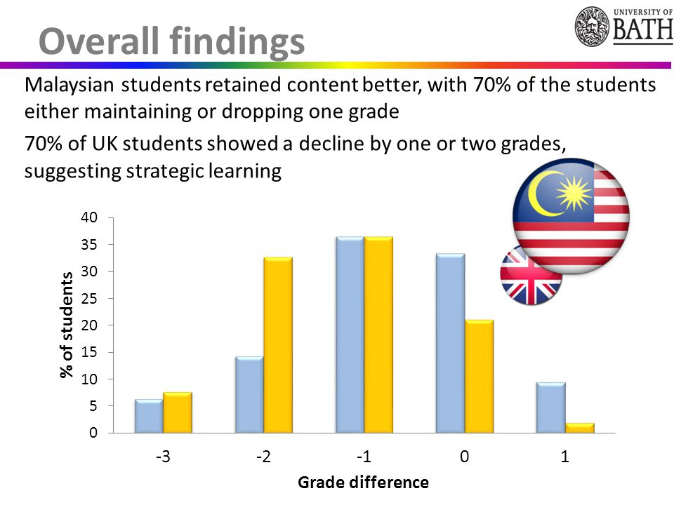 Malaysian students retained content better, with 70% of the students either maintaining or dropping one grade 70% of UK students showed a decline by one or two grades, suggesting strategic learning Overall findings