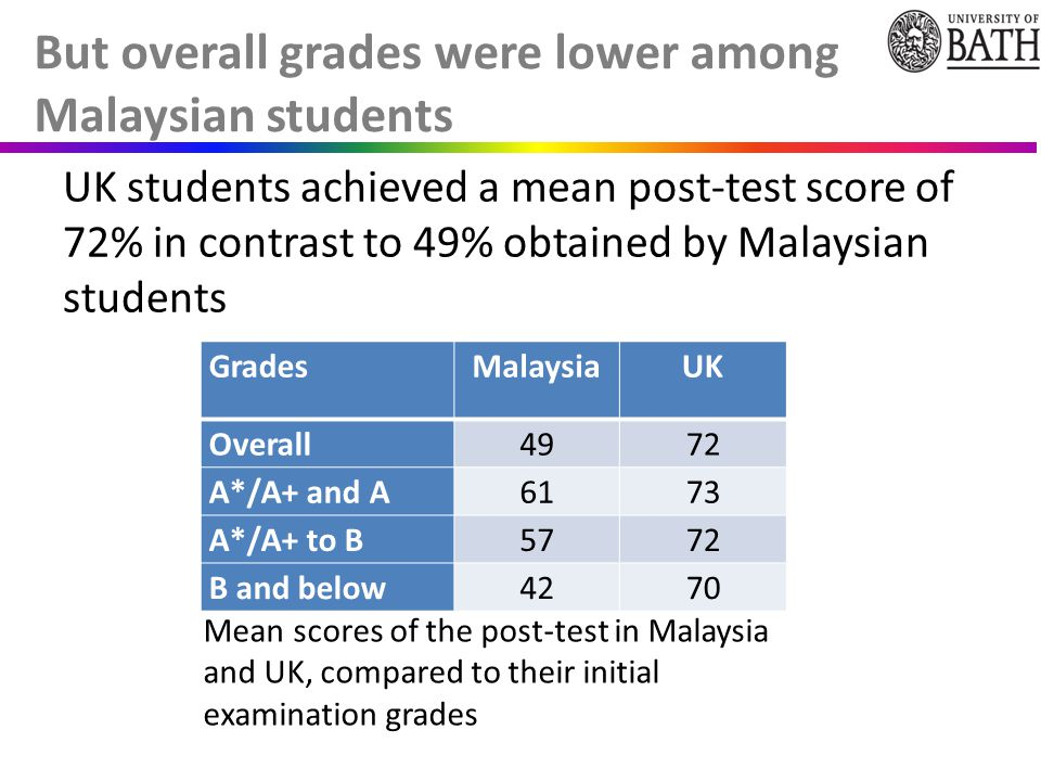 UK students achieved a mean post-test score of 72% in contrast to 49% obtained by Malaysian students But overall grades were lower among Malaysian students GradesMalaysiaUK Overall4972 A*/A+ and A6173 A*/A+ to B5772 B and below4270 Mean scores of the post-test in Malaysia and UK, compared to their initial examination grades