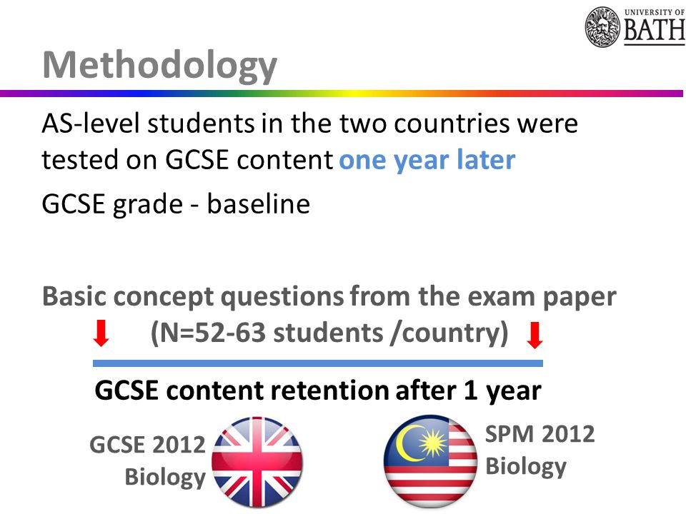 Methodology AS-level students in the two countries were tested on GCSE content one year later GCSE grade - baseline GCSE content retention after 1 year Basic concept questions from the exam paper (N=52-63 students /country) GCSE 2012 Biology SPM 2012 Biology