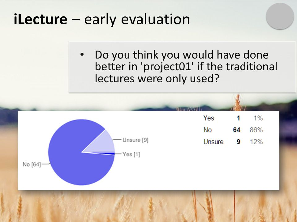 iLecture – early evaluation Do you think you would have done better in project01 if the traditional lectures were only used