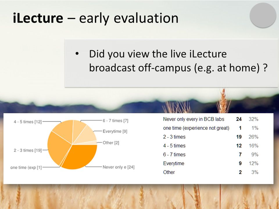 iLecture – early evaluation Did you view the live iLecture broadcast off-campus (e.g. at home)