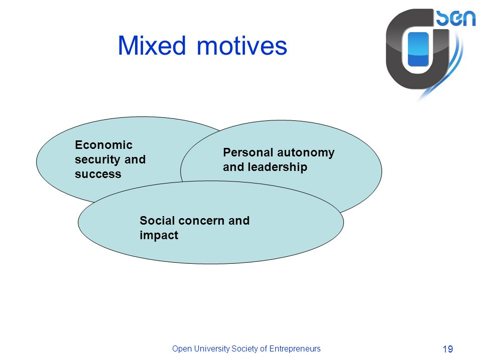 Open University Society of Entrepreneurs 19 Mixed motives Economic security and success Social concern and impact Personal autonomy and leadership