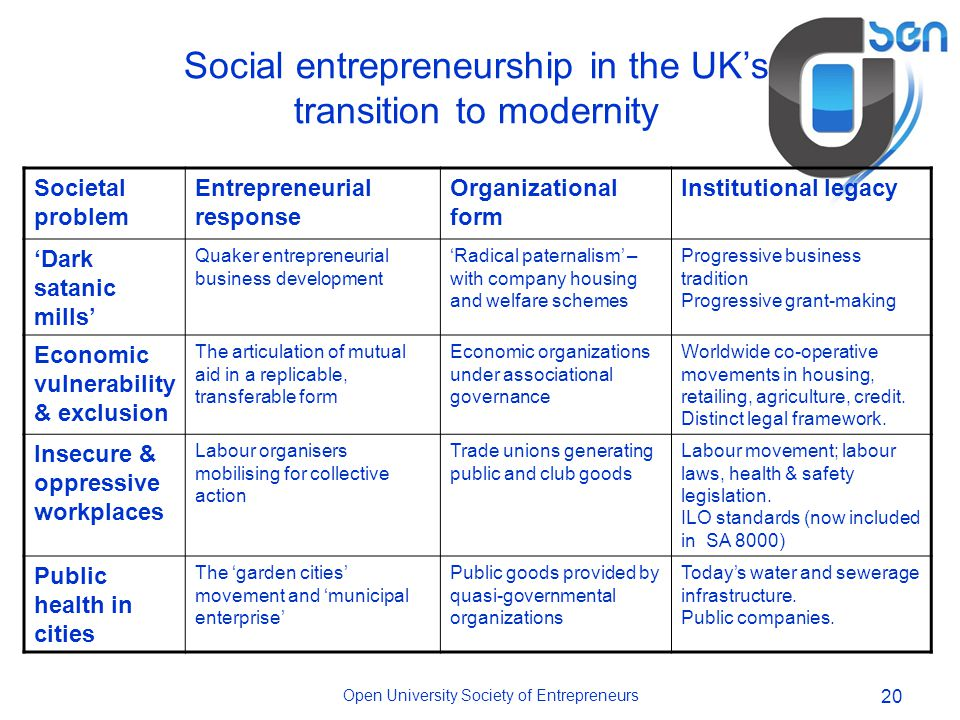 Open University Society of Entrepreneurs 20 Social entrepreneurship in the UK's transition to modernity Societal problem Entrepreneurial response Organizational form Institutional legacy 'Dark satanic mills' Quaker entrepreneurial business development 'Radical paternalism' – with company housing and welfare schemes Progressive business tradition Progressive grant-making Economic vulnerability & exclusion The articulation of mutual aid in a replicable, transferable form Economic organizations under associational governance Worldwide co-operative movements in housing, retailing, agriculture, credit.