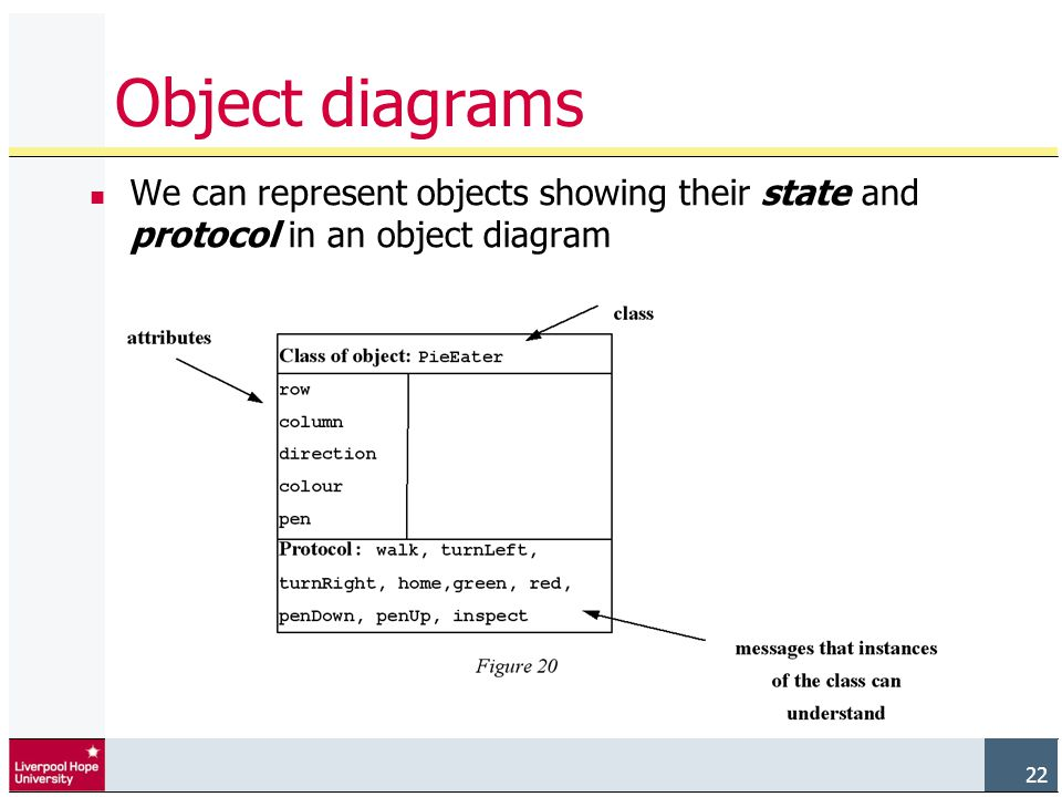 22 Object diagrams We can represent objects showing their state and protocol in an object diagram