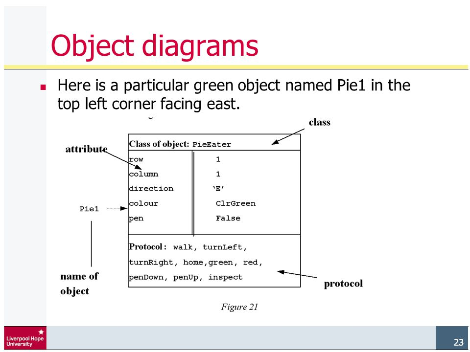 23 Object diagrams Here is a particular green object named Pie1 in the top left corner facing east.