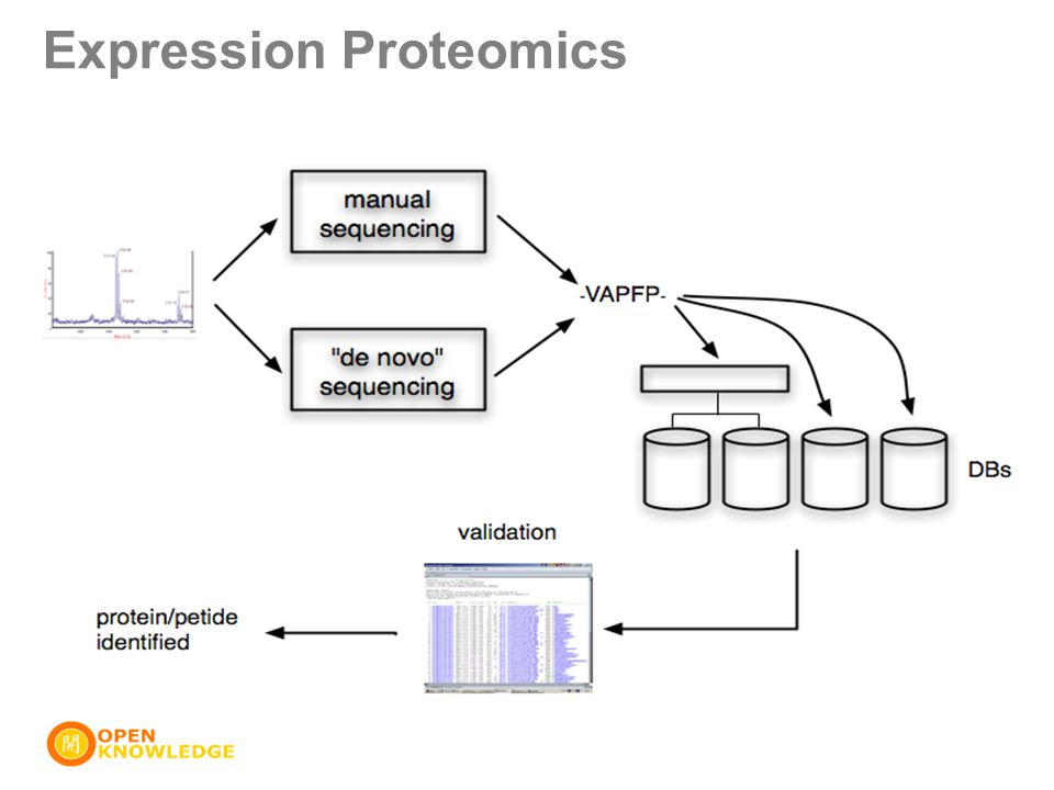 Expression Proteomics