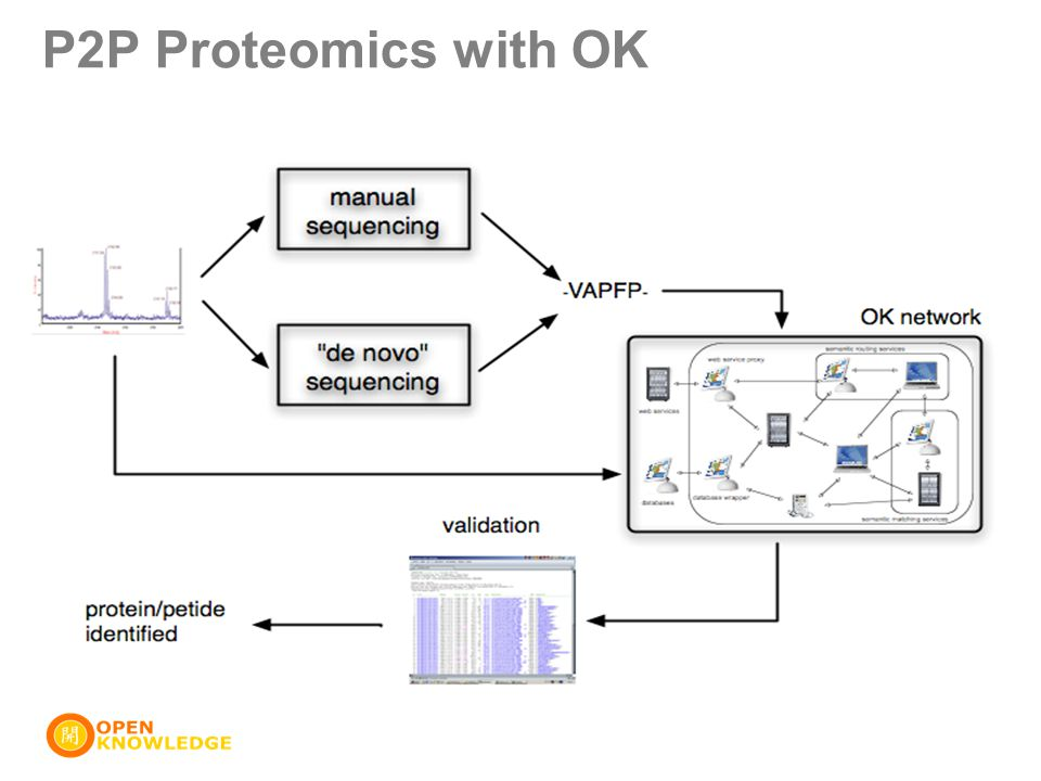 P2P Proteomics with OK