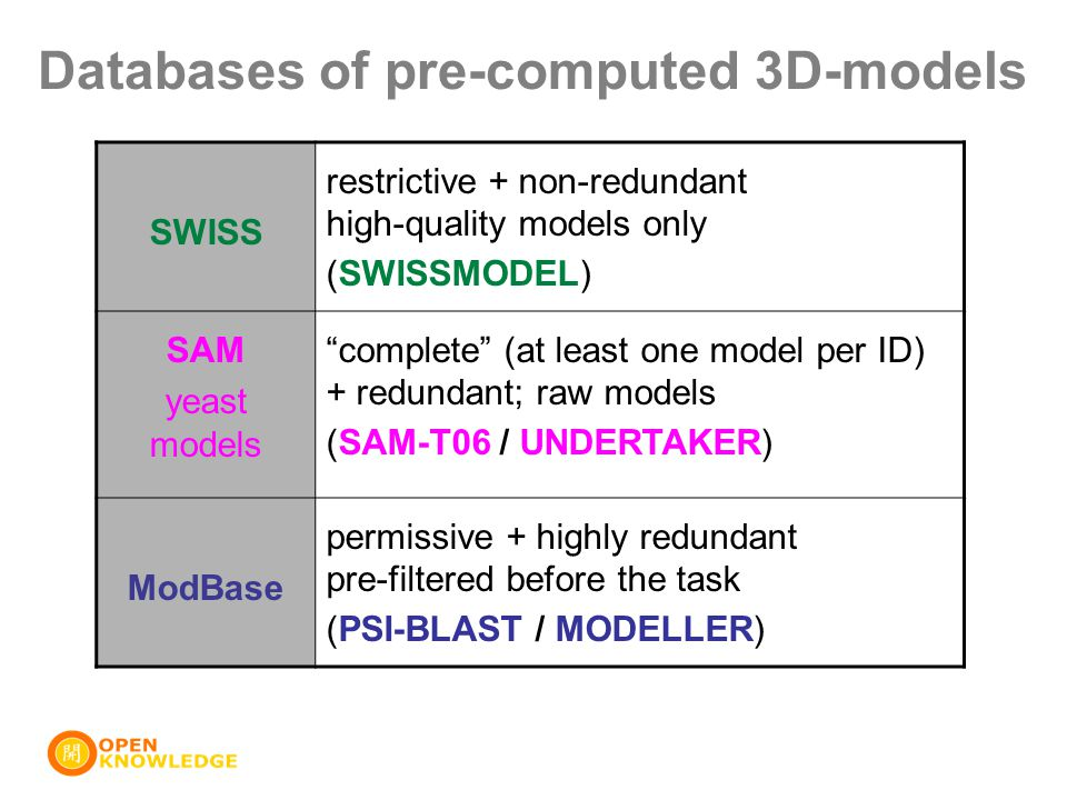 Databases of pre-computed 3D-models SWISS restrictive + non-redundant high-quality models only (SWISSMODEL) SAM yeast models complete (at least one model per ID) + redundant; raw models (SAM-T06 / UNDERTAKER) ModBase permissive + highly redundant pre-filtered before the task (PSI-BLAST / MODELLER)