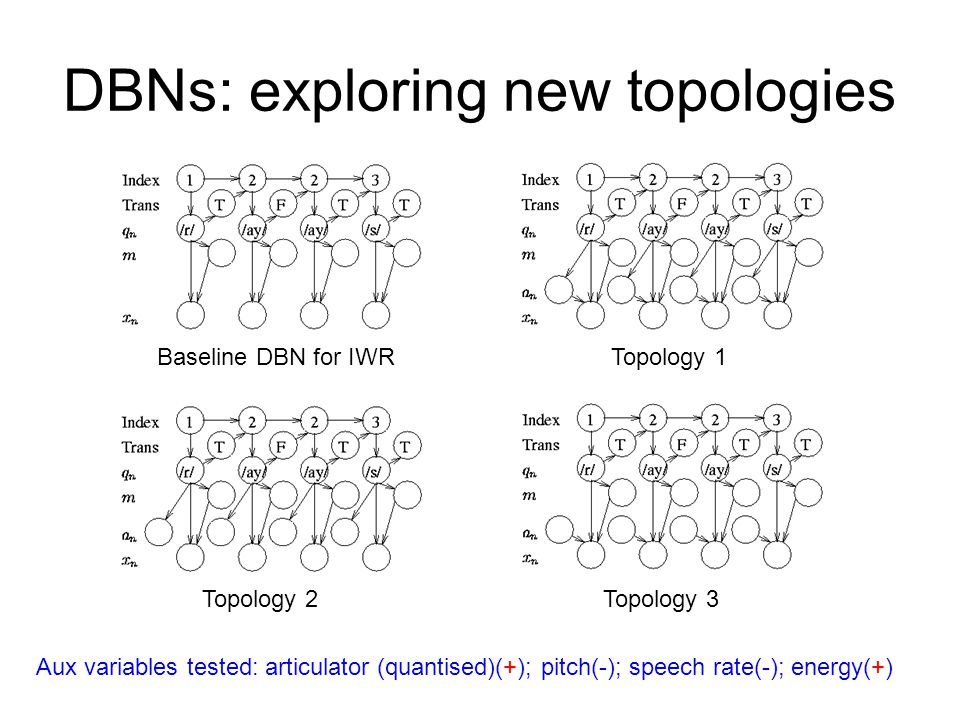DBNs: exploring new topologies Baseline DBN for IWRTopology 1 Topology 2Topology 3 Aux variables tested: articulator (quantised)(+); pitch(-); speech rate(-); energy(+)
